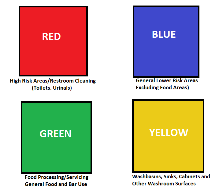 A Guide To Colour Coding For Cleaning Equipment Clena Supplies